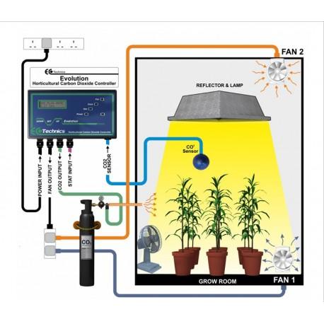 Kit Evolution CO2 Completo (Gas Licuado)